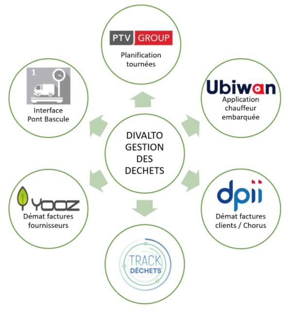ERP Gestion des déchets - interfaçage -