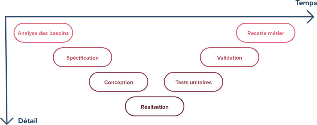 Les approches traditionnelles de gestion de projet