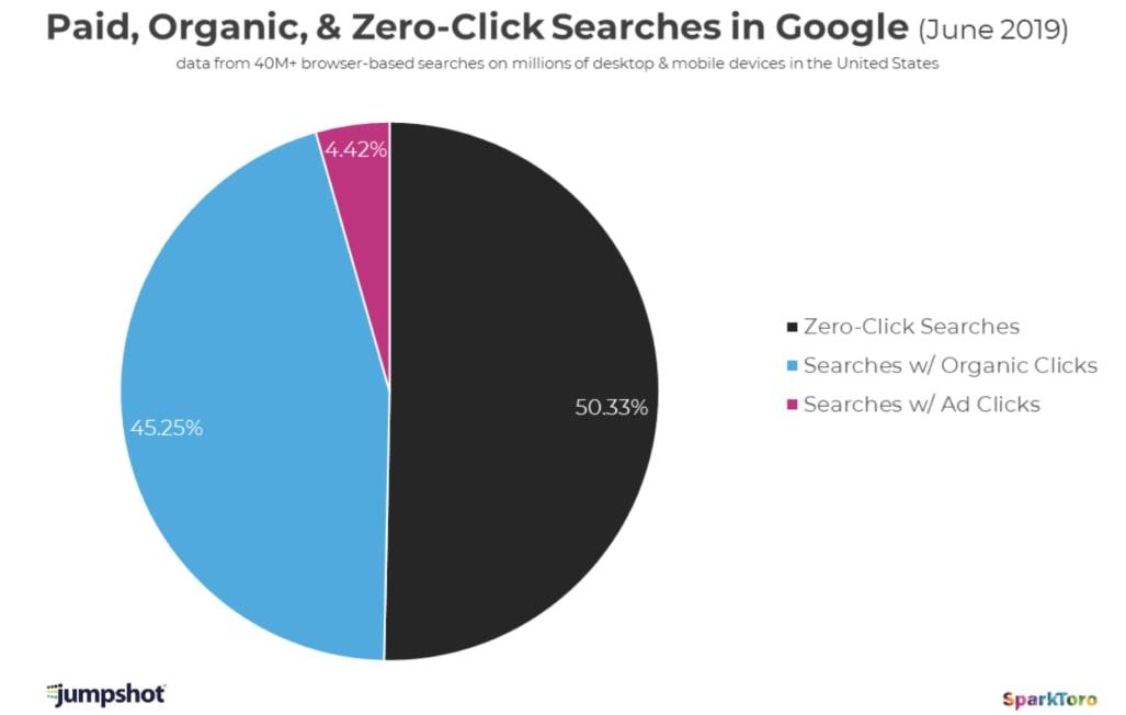 Répartition des clicks après résultats Google