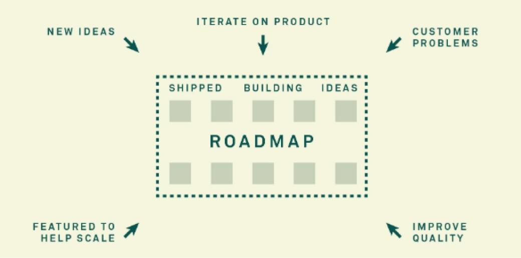 Construction de la roadmap chez Intercom