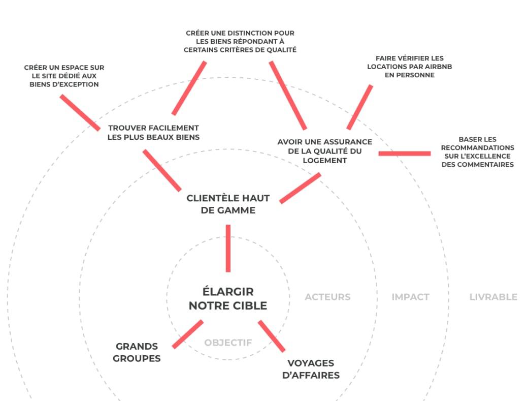 Impact Map - exemple Airbnb par Hubvisory