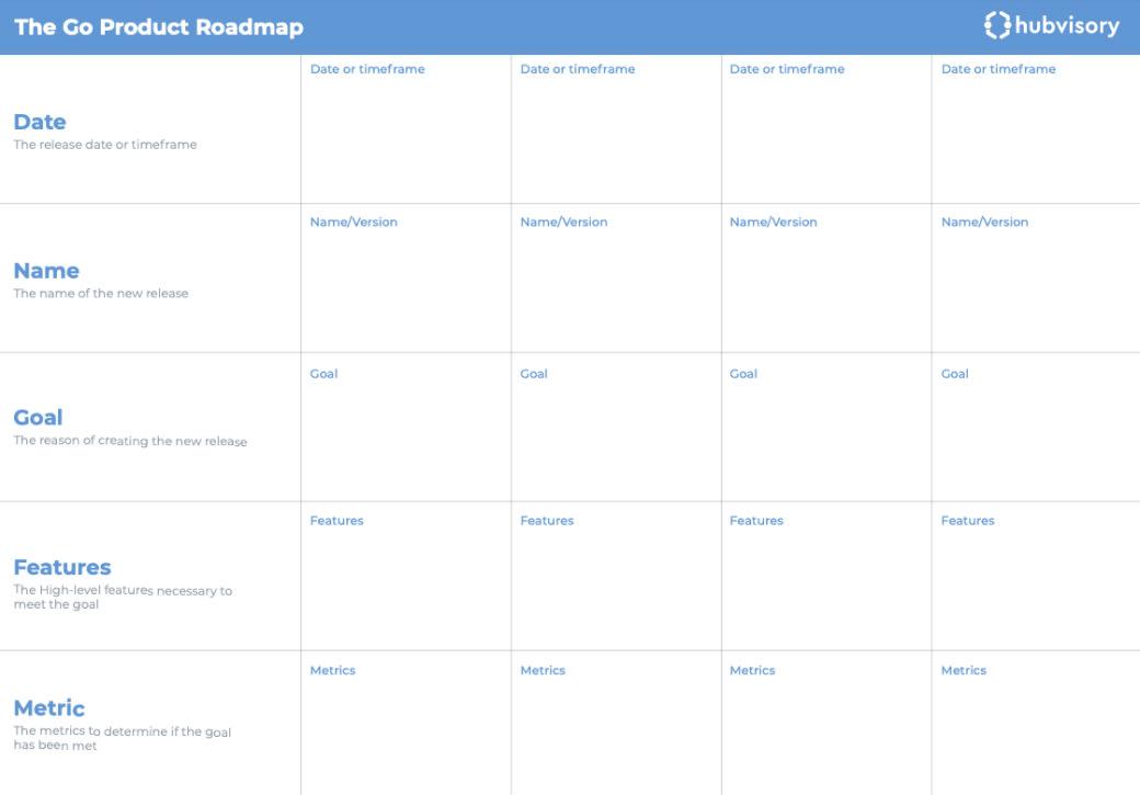 Schéma Go Product Roadmap Hubvisory