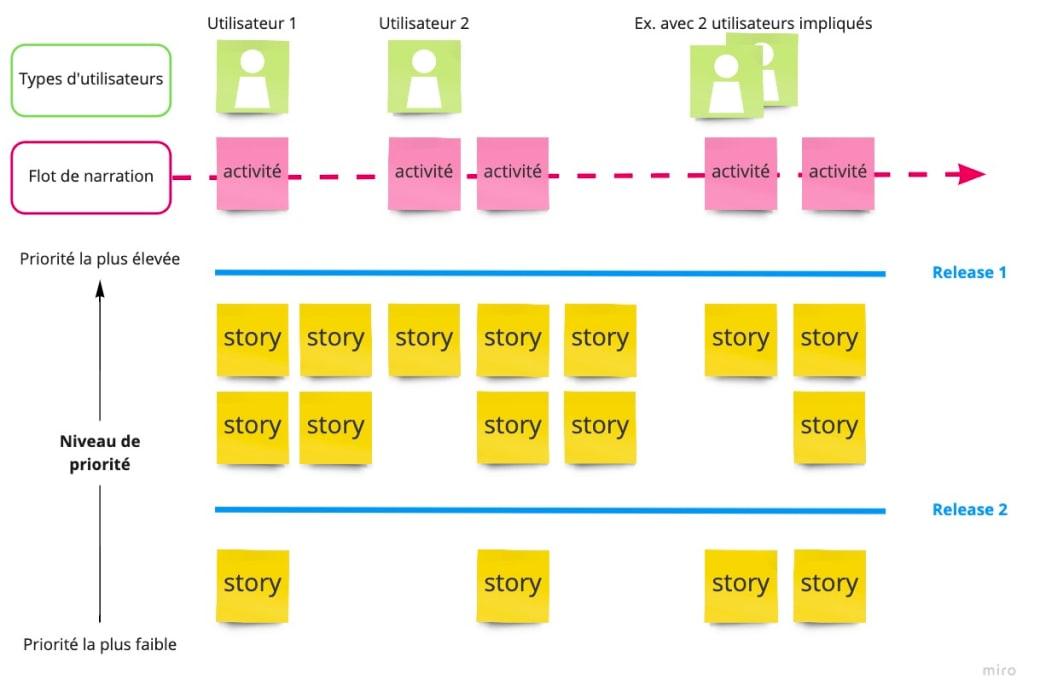 Support pour animer un atelier de Story Mapping