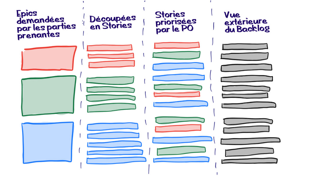 Evolution du product backlog