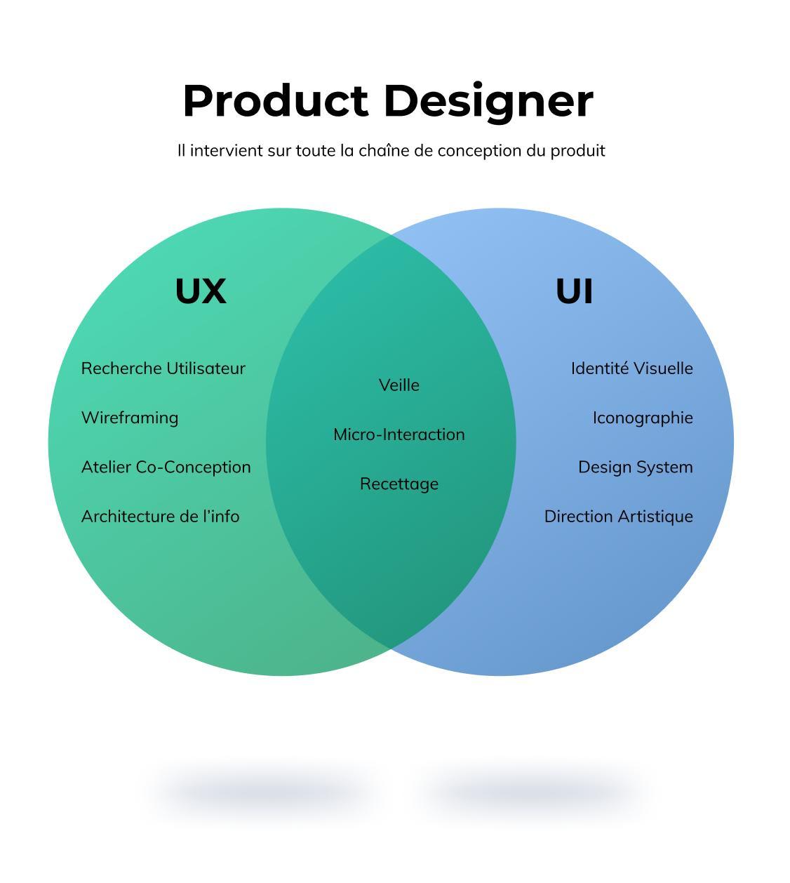 Les chantiers sur lesquels intervient un product designer