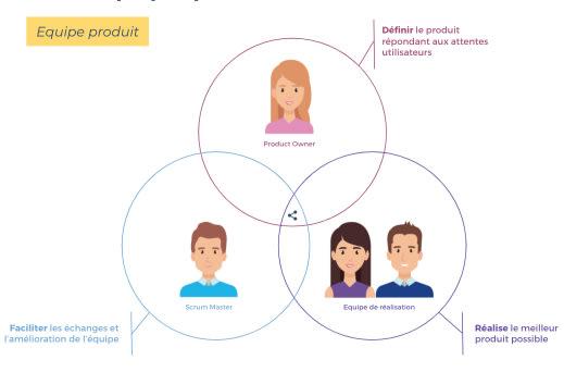 Les 3 rôles principaux d'une équipe produit sous méthodologie Scrum