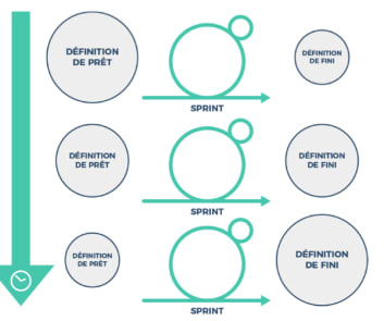 Cycle de vie d'une User Story