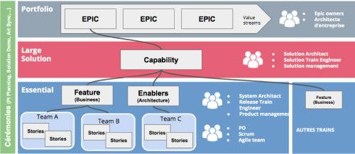 Framework SAFe 5.0 simplifié