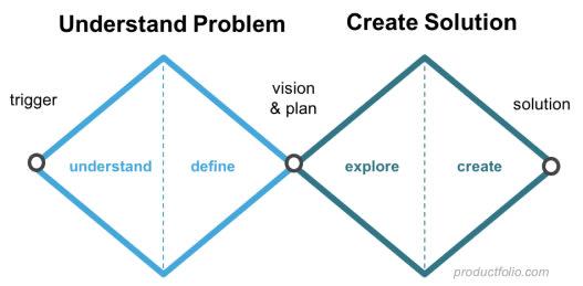 La représentation en double-diamant du processus de conception