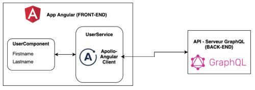 Architecture de l'application