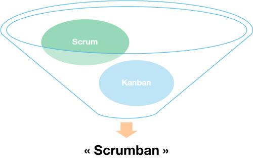 Représentation graphique du mix des deux frameworks Scrum et Kanban