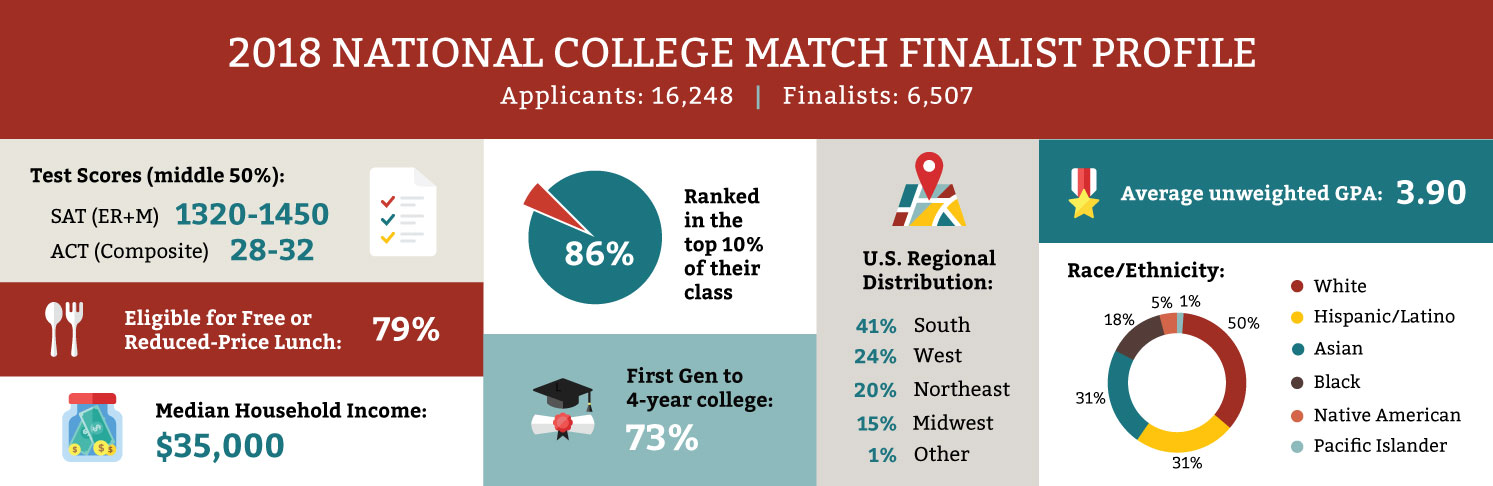 QuestBridge | National College Match Finalist Profile