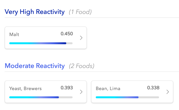 EverlyWell Food-Sensitivity Testing Results - The Wellnest by HUM Nutrition