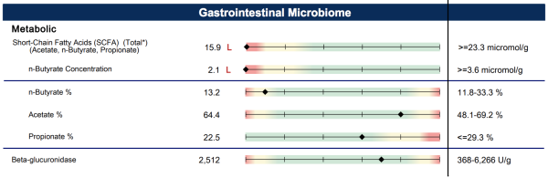 Stool Testing Results - Microbiome - The Wellnest by HUM Nutrition
