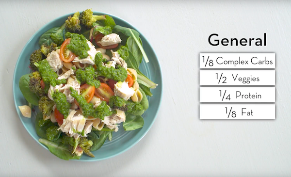 General Healthy Plate Portions - The Wellnest by HUM Nutrition