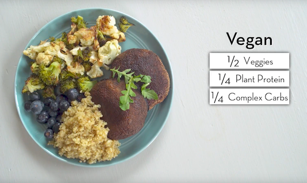 Vegan Healthy Plate Portions - The Wellnest by HUM Nutrition