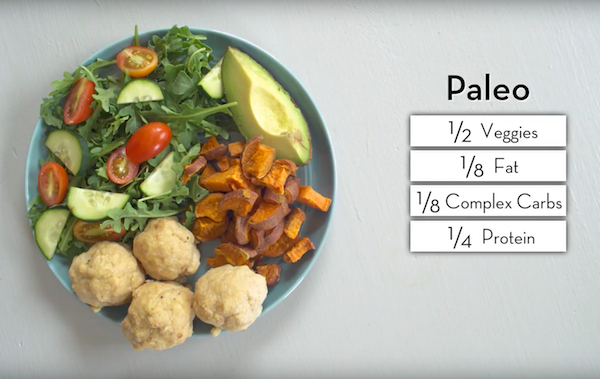 Paleo Healthy Plate Portions - The Wellnest by HUM Nutrition