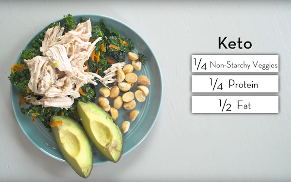 Keto Healthy Plate Portions - The Wellnest by HUM Nutrition