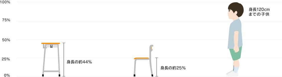 子供の身長と椅子や机の適合比較
