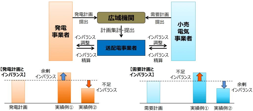 インバランス料金01