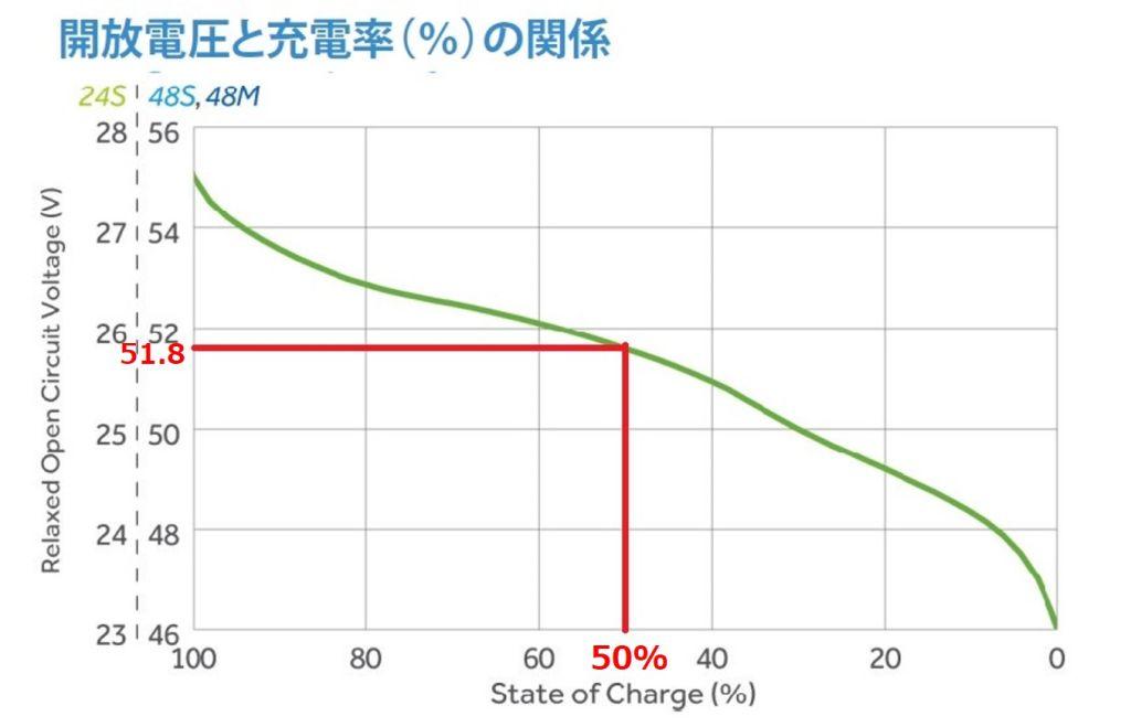 ocv%e3%81%a8soc%e3%81%ae%e9%96%a2%e4%bf%82
