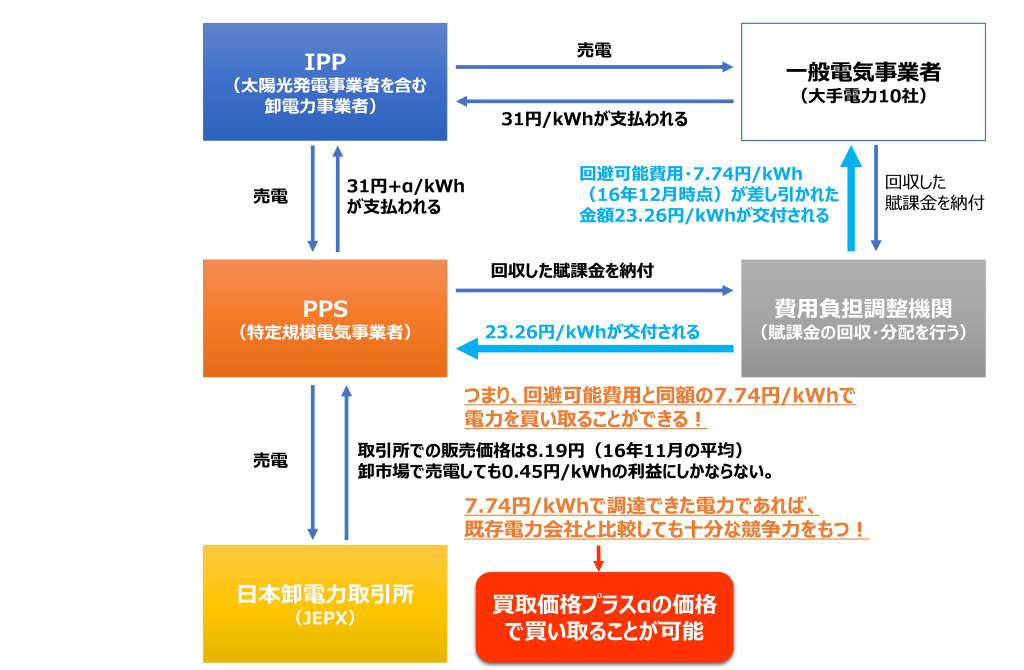 PPS(新電力) 電気の調達方法