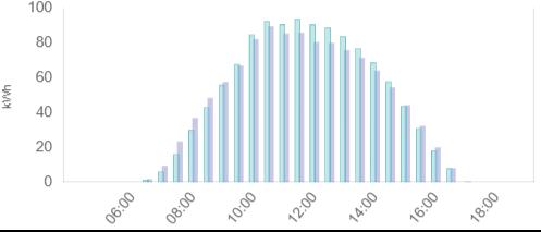 実日射量からの発電予測のグラフ