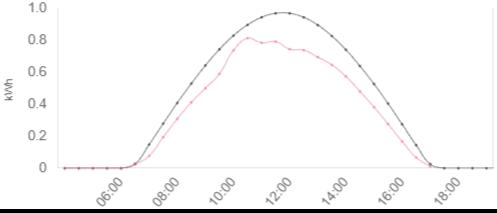 理論日射量と晴天率のグラフ