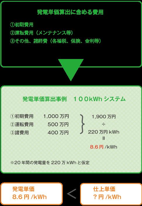 発電単価算出に含める費用画像