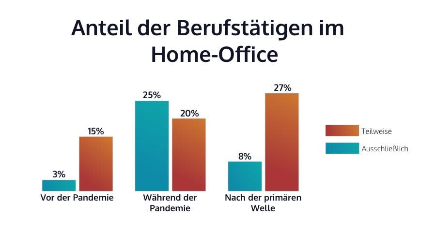 Infografik zum Home-Office basierend auf der Statista Quelle