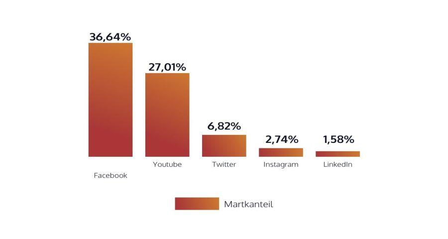 Facebook Usage Chart