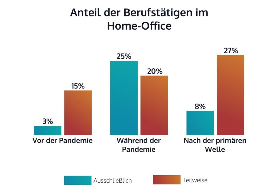 Infographic on home office based on Statista source