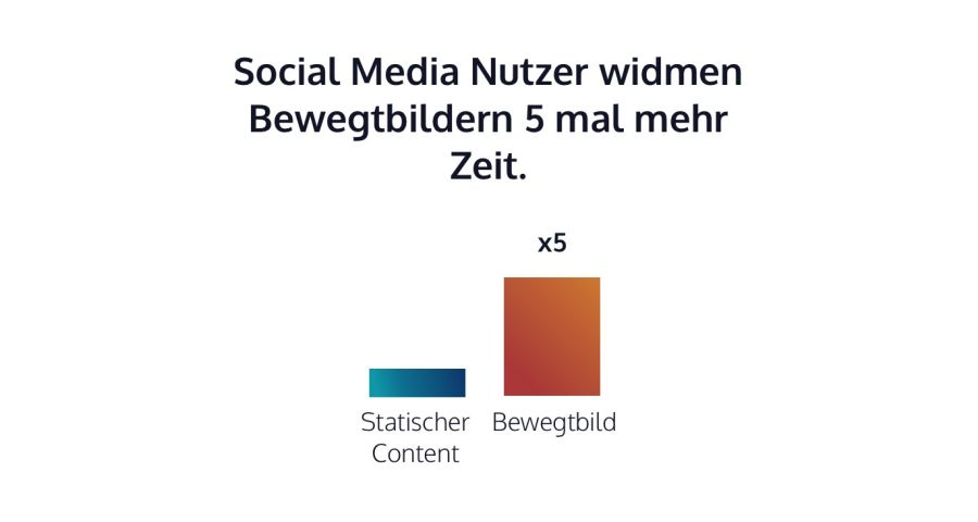 Bewegtbilder lassen Nutzer auf Social Media 5 mal länger verweilen