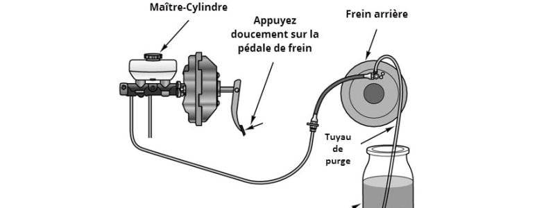 Schéma d'un purgeur de frein