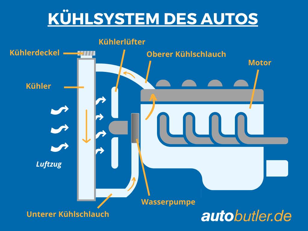 Grafik zum Kühlsystem des Autos