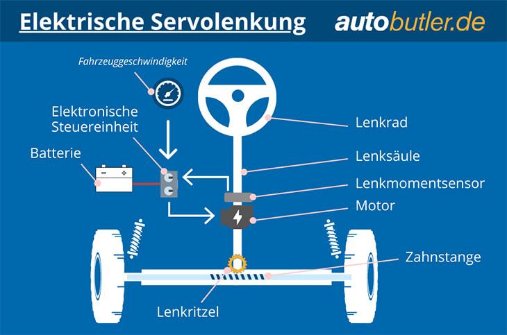 Grafik für elektrische Servolenkung