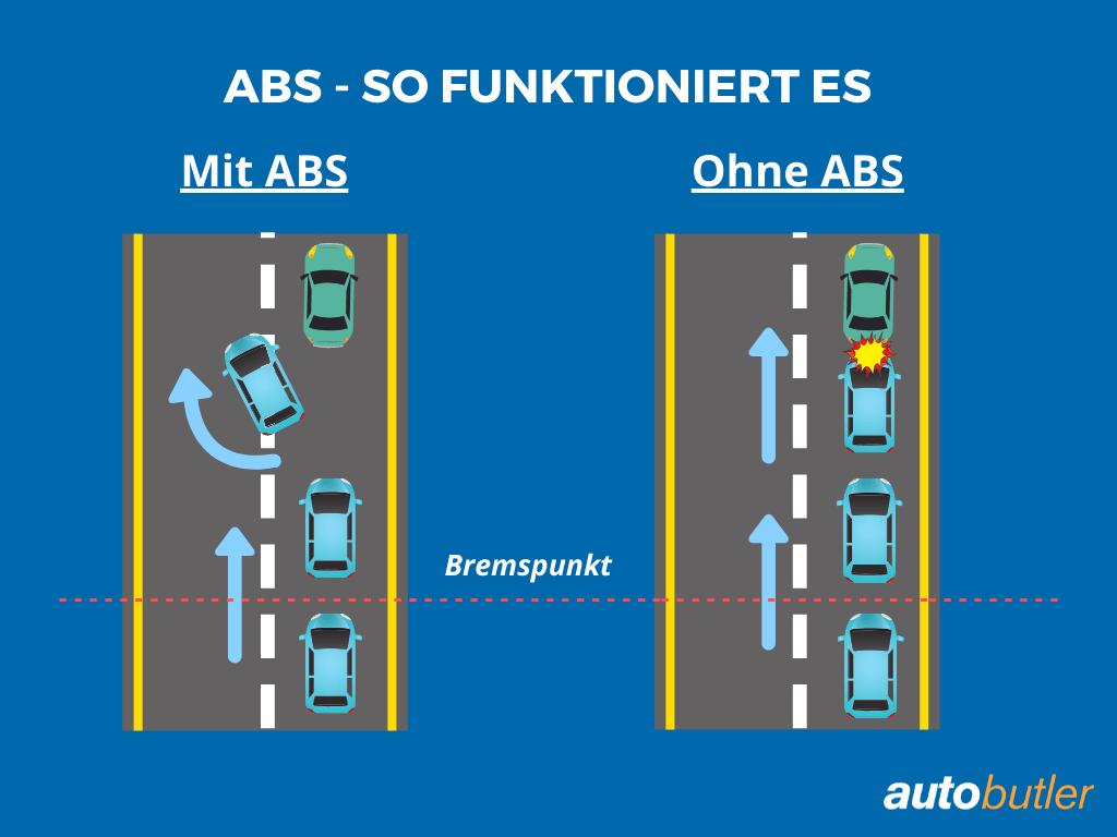 So funktioniert das ABS