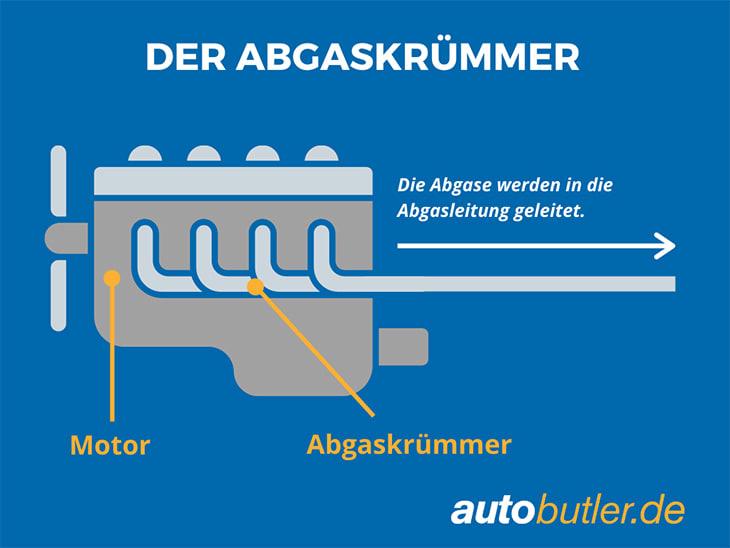 Grafik die einen Abgaskrümmer erklärt