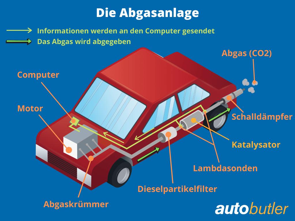 So ist das Abgassystem von Autos aufgebaut