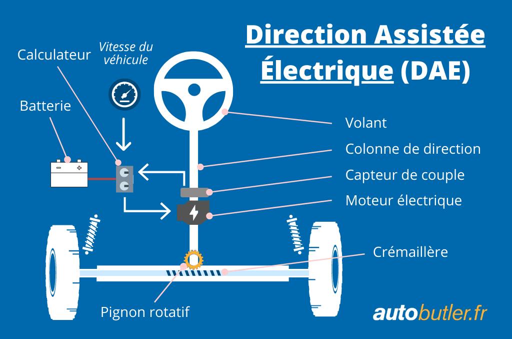 schéma fonctionnement direction assistée électrique