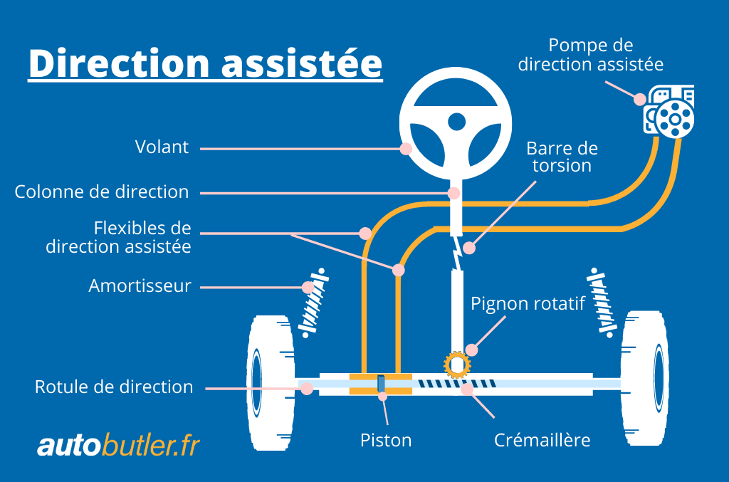 schéma fonctionnement direction assistée hydraulique