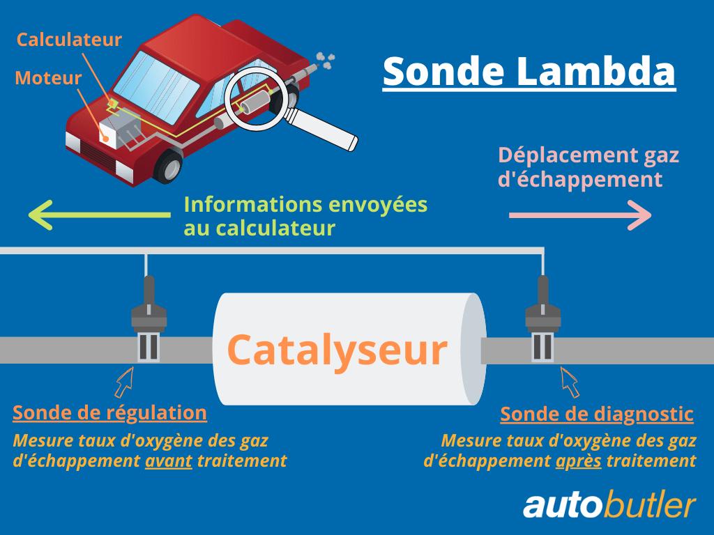 schéma explication fonctionnement sonde lambda
