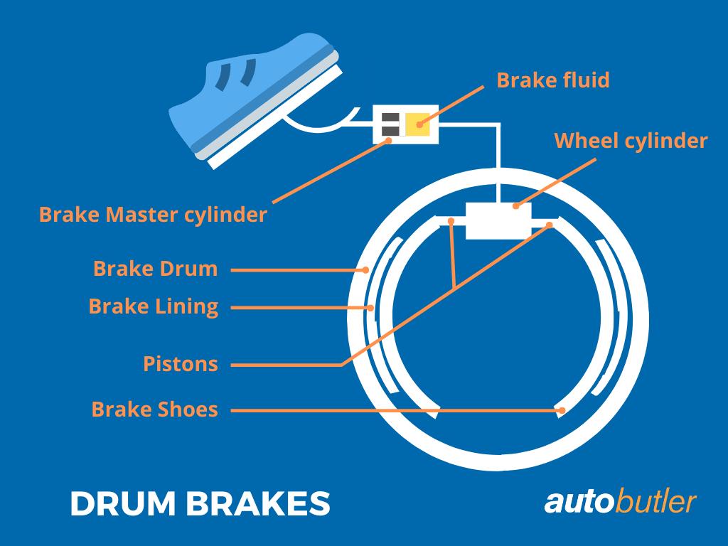 drum brakes explained