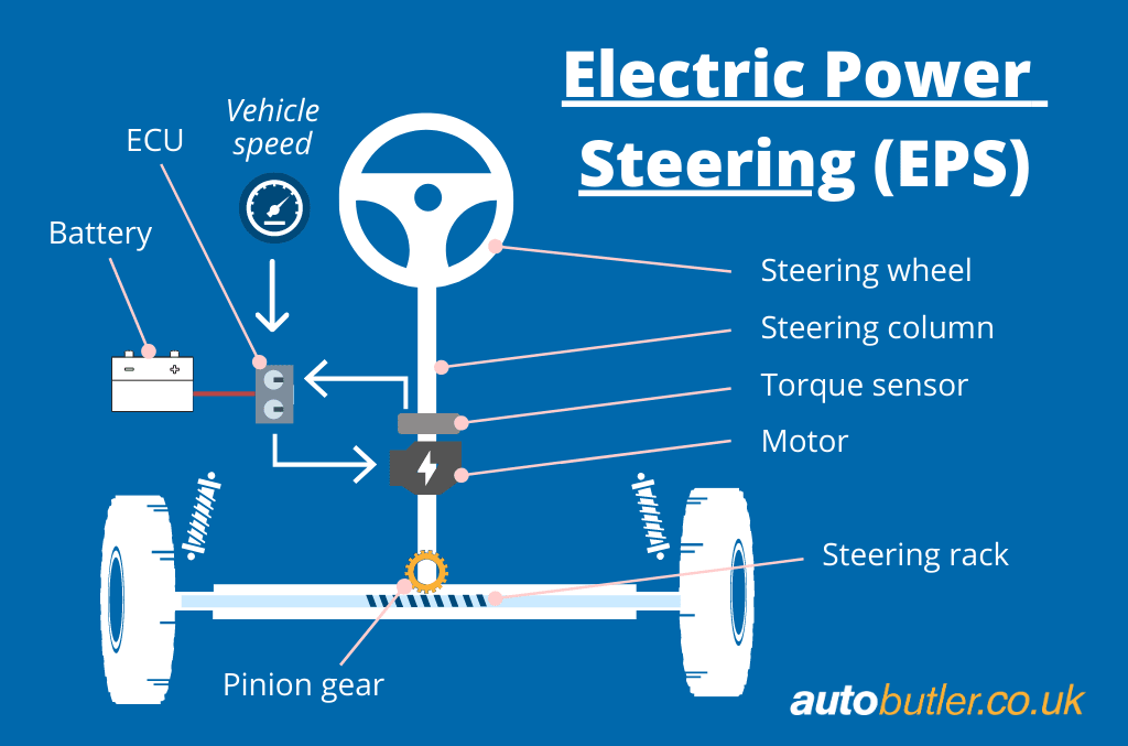 Schematic Electric Power Steering