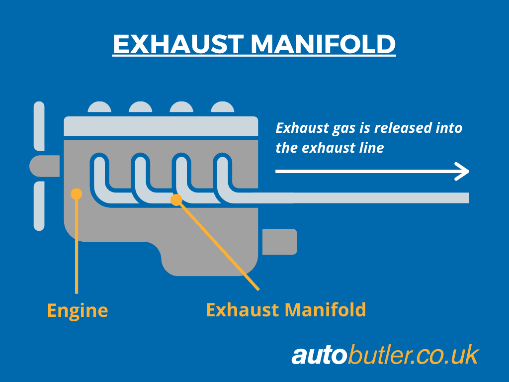 Exhaust Manifold Illustration