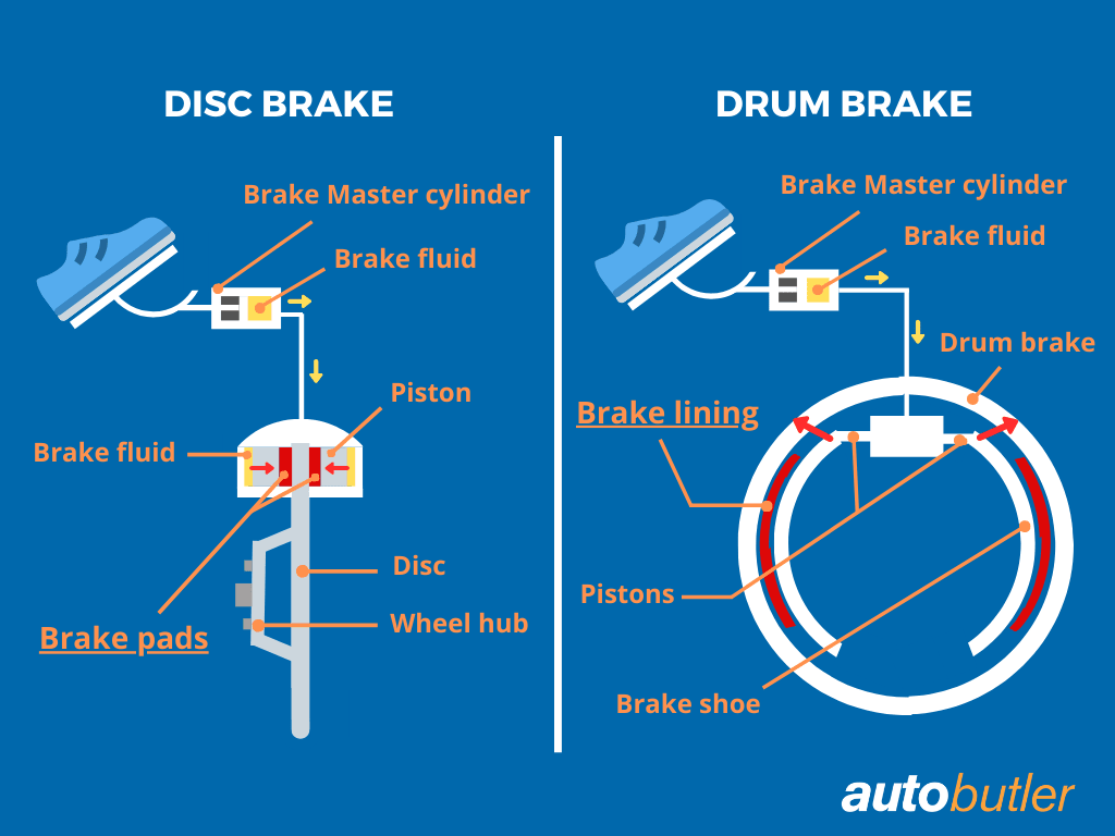 This is how brake pads are built