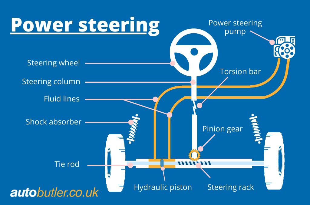 Schematic Hydraulic Power Steering