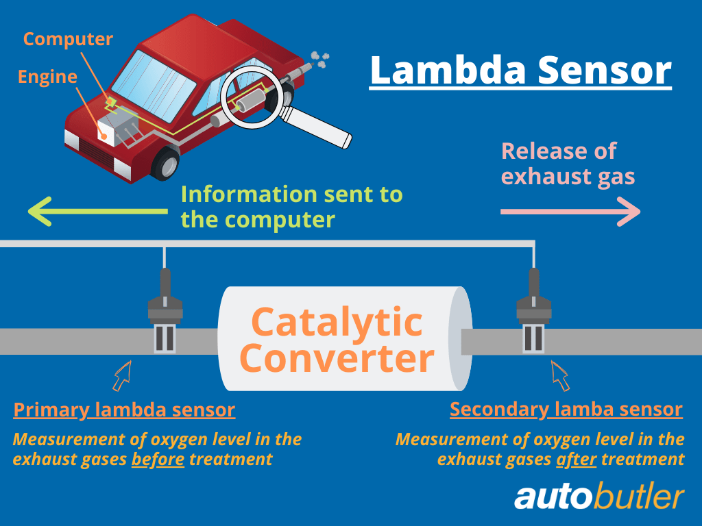 The function of the lambda sensor