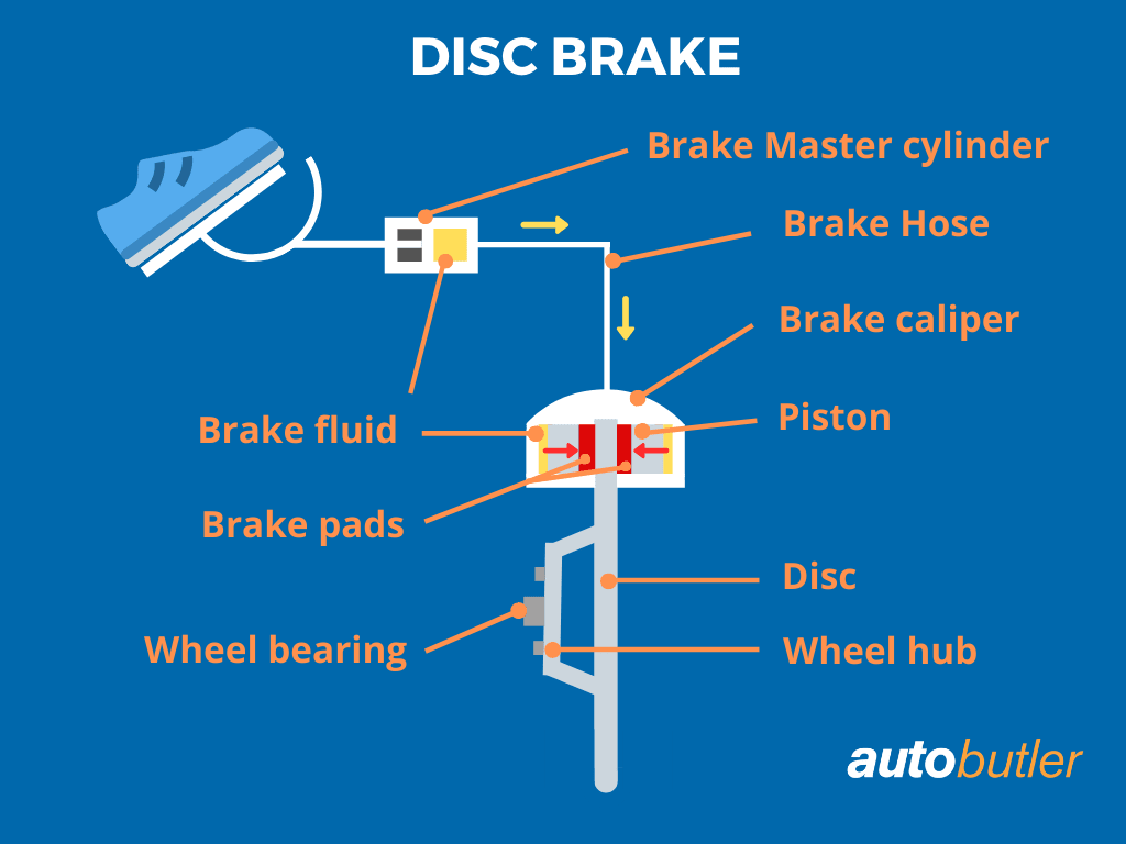 What S The Cost Of Replacing Brake Pads And Discs Get The Price