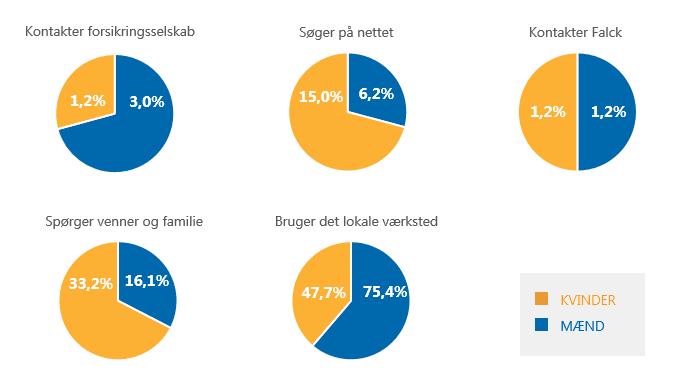 Autobutler.dk undersøgelse blandt danske bilejere